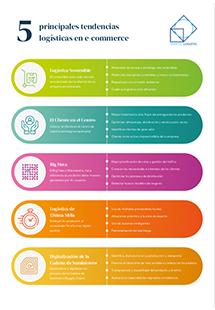 Infografía: 5 principales tendencias en logística e-commerce